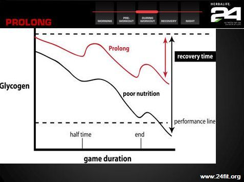 prolong-pre-recovery-24fit-workout